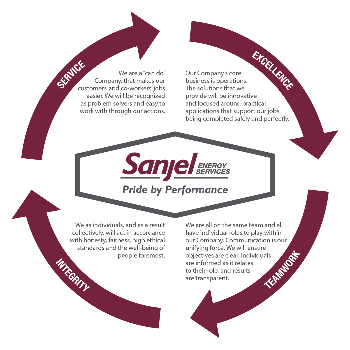 Sanjel Energy's culture of Service, Excellence, Teamwork and Integrity drives our success.