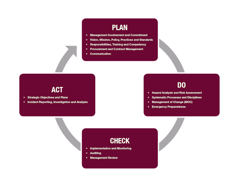 "Sanjel Energy's Performance Management is based on ""Plan, Do, Check and Act"" & meets all the requirements of API Q2."