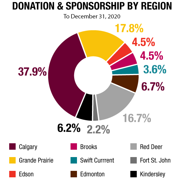 Sanjel Energy's donations and sponsorships are spread across our districts in Western Canada.